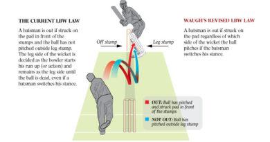 Leg Before Wicket in Cricket