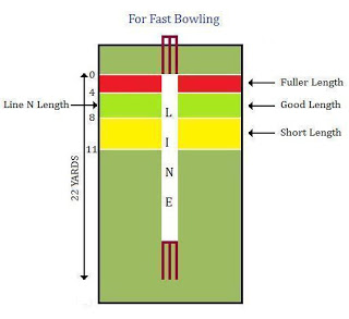 Line n Length in Cricket